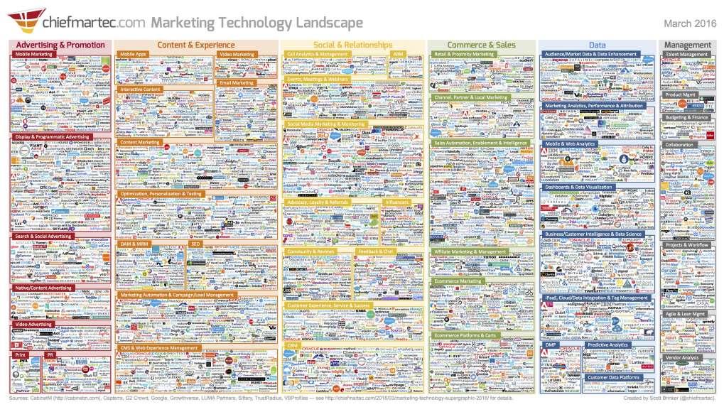 ¿Qué es Martech, su entorno y principales tecnologías? - Primera parte Plataforma de Datos de Consumidores