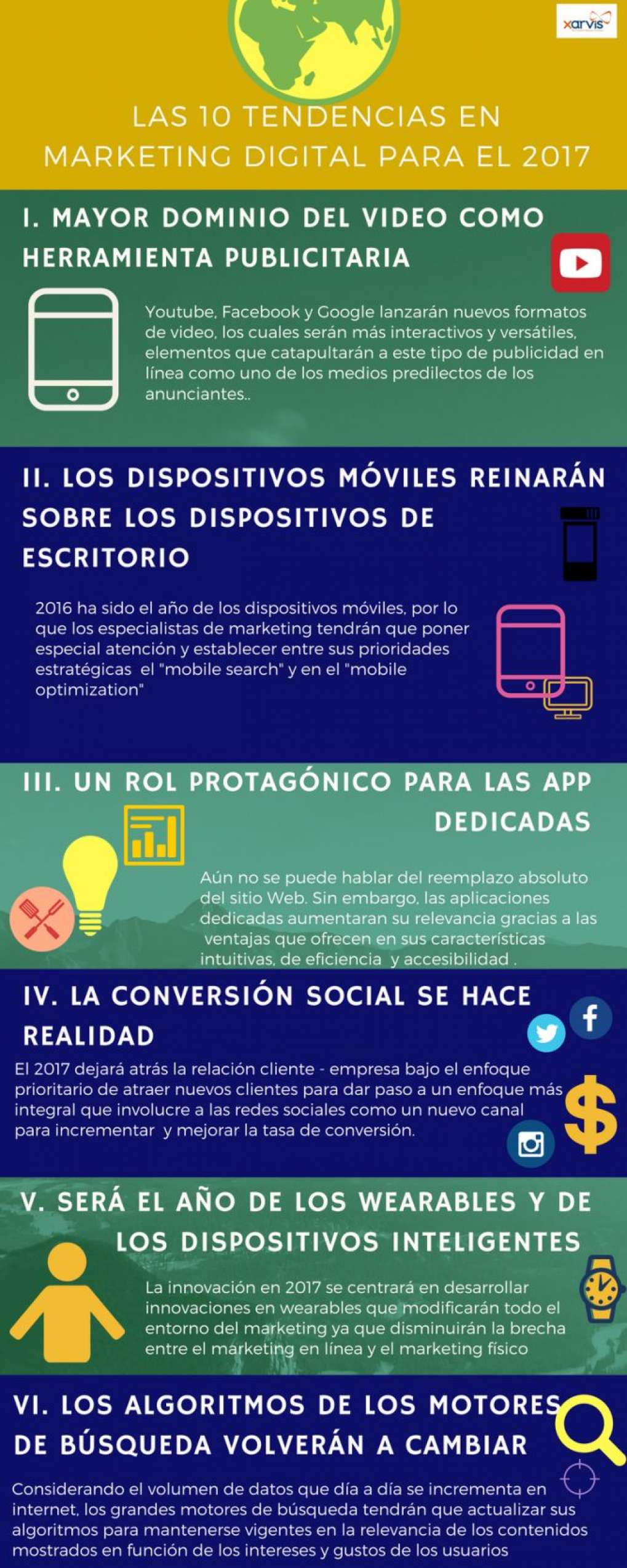 Las 10 tendencias en Marketing Digital que dominarán el 2017